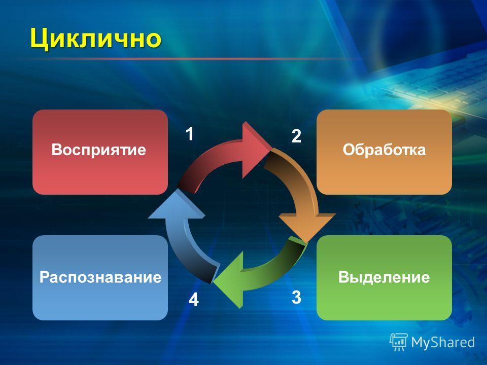 Циклично 1 Восприятие 2 3 4 Обработка РаспознаваниеВыделение
