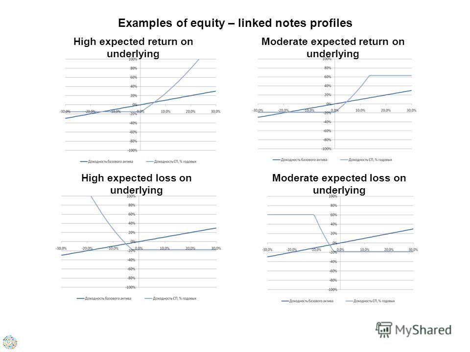 Examples of equity – linked notes profiles High expected return on underlying Moderate expected return on underlying High expected loss on underlying Moderate expected loss on underlying