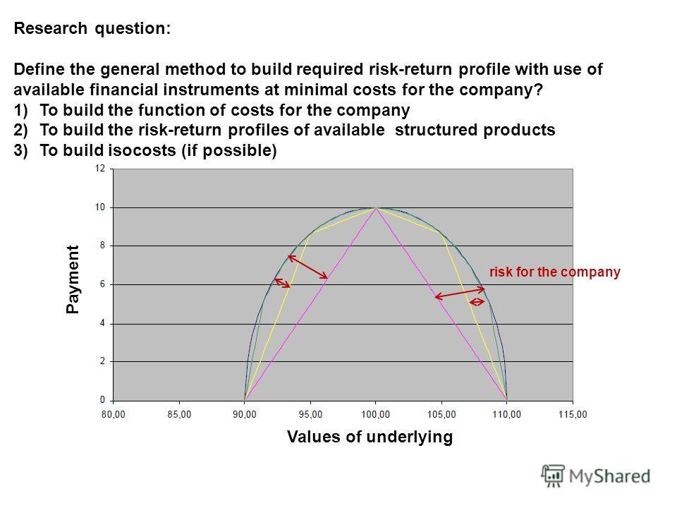 Research question: Define the general method to build required risk-return profile with use of available financial instruments at minimal costs for the company? 1)To build the function of costs for the company 2)To build the risk-return profiles of a