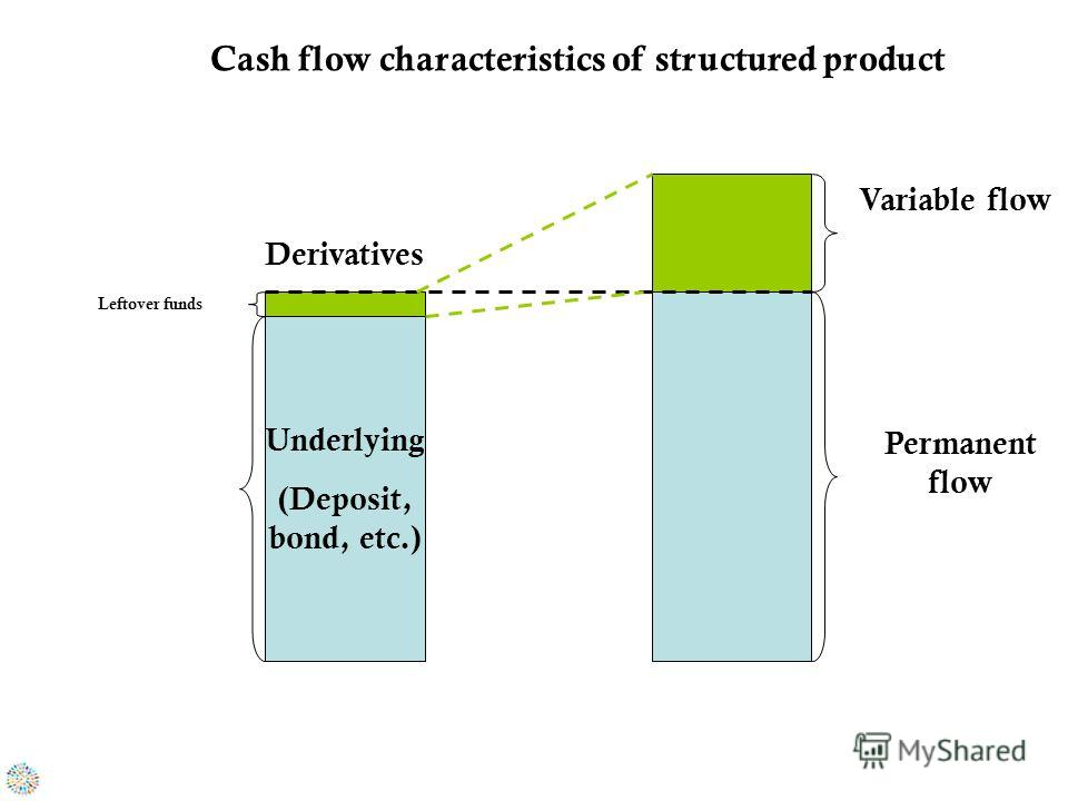 Underlying (Deposit, bond, etc.) Derivatives Variable flow Permanent flow Cash flow characteristics of structured product Leftover funds
