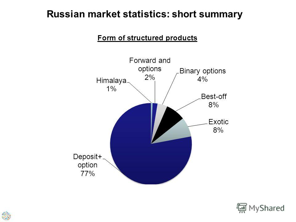 Russian market statistics: short summary Form of structured products