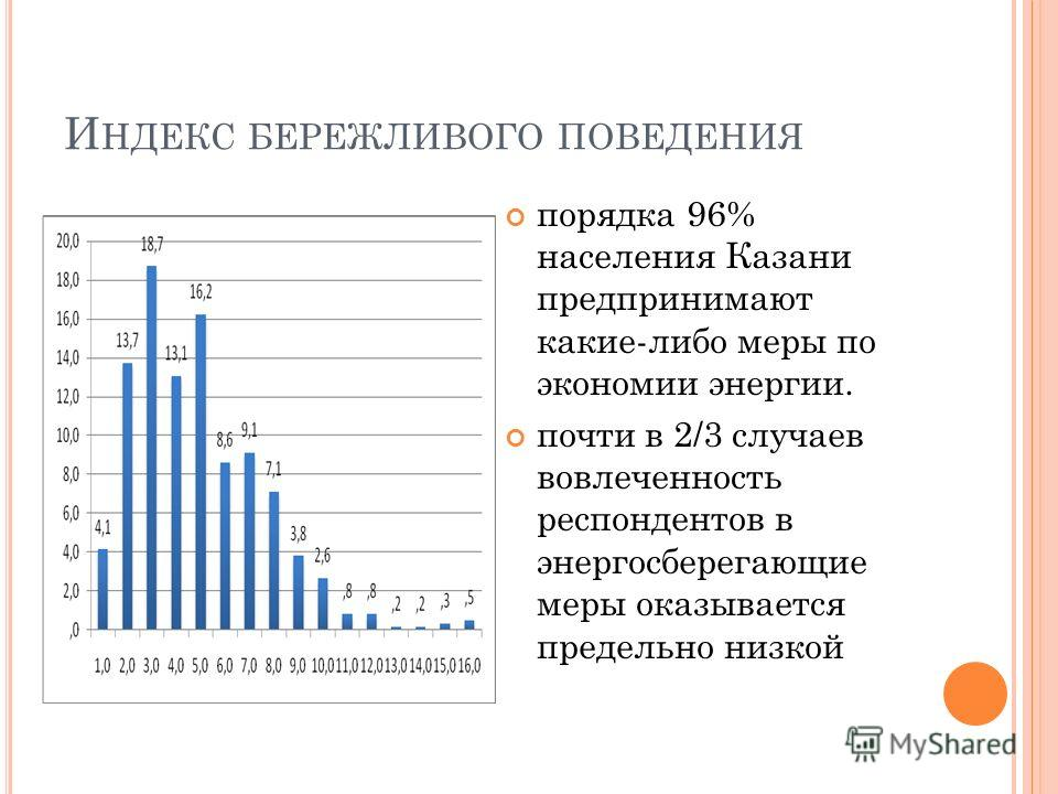 И НДЕКС БЕРЕЖЛИВОГО ПОВЕДЕНИЯ порядка 96% населения Казани предпринимают какие-либо меры по экономии энергии. почти в 2/3 случаев вовлеченность респондентов в энергосберегающие меры оказывается предельно низкой