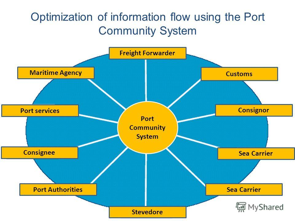 Optimization of information flow using the Port Community System Freight Forwarder Customs Consignor Sea Carrier Stevedore Port Authorities Consignee Port services Maritime Agency Port Community System