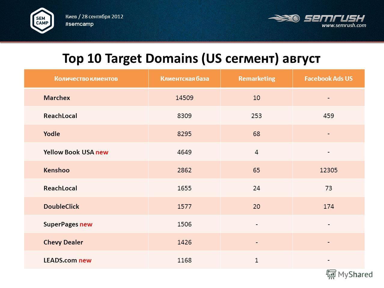 Киев / 28 сентября 2012 # semcamp www.semrush.com Top 10 Target Domains (US сегмент) август 12 Количество клиентовКлиентская базаRemarketingFacebook Ads US Marchex1450910 - ReachLocal8309253 459 Yodle829568 - Yellow Book USA new46494 - Kenshoo286265