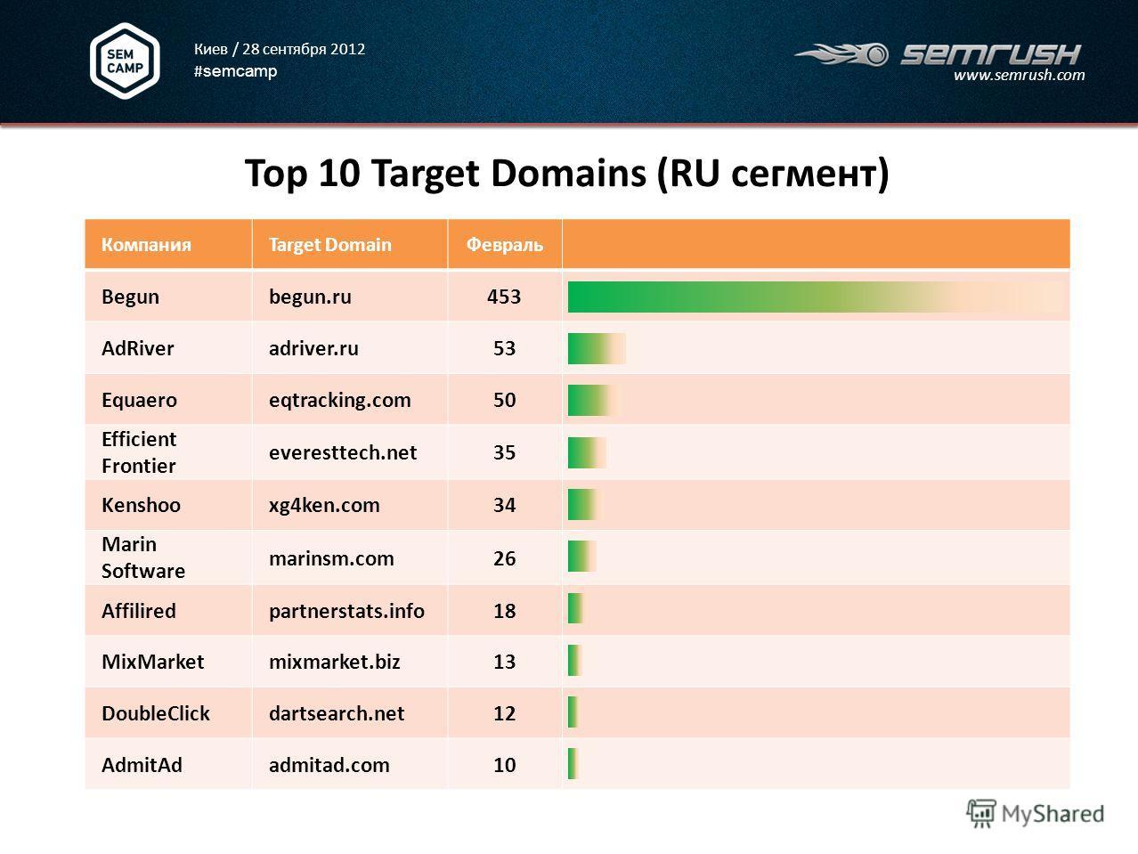 Киев / 28 сентября 2012 # semcamp www.semrush.com Top 10 Target Domains (RU сегмент) 3 КомпанияTarget DomainФевраль Begunbegun.ru453 AdRiveradriver.ru53 Equaeroeqtracking.com50 Efficient Frontier everesttech.net35 Kenshooxg4ken.com34 Marin Software m