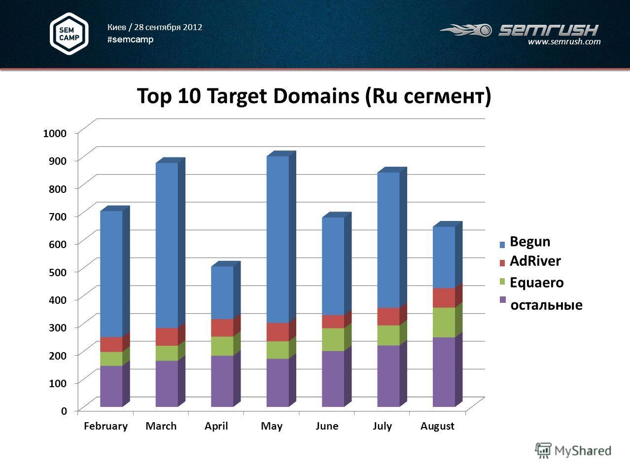 Киев / 28 сентября 2012 # semcamp www.semrush.com Top 10 Target Domains (Ru сегмент) 4 Equaero AdRiver Begun остальные
