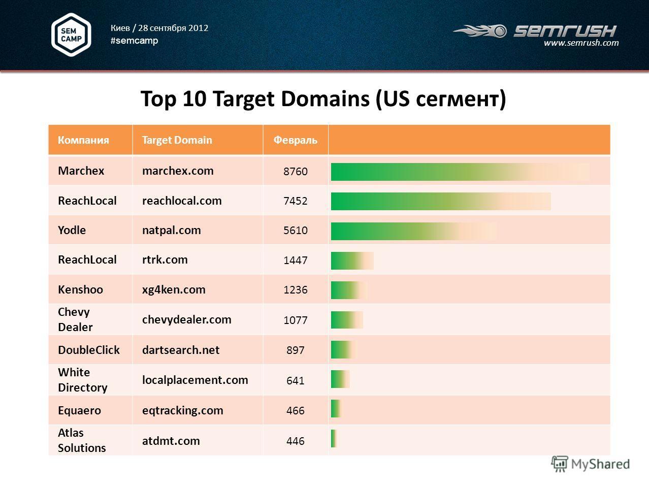 Киев / 28 сентября 2012 # semcamp www.semrush.com Top 10 Target Domains (US сегмент) 6 КомпанияTarget DomainФевраль Marchexmarchex.com 8760 ReachLocalreachlocal.com 7452 Yodlenatpal.com 5610 ReachLocalrtrk.com 1447 Kenshooxg4ken.com 1236 Chevy Dealer