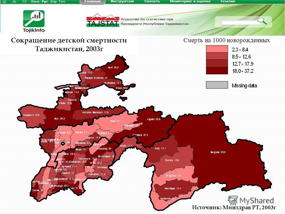 Сокращение детской смертности Таджикистан, 2003г Источник : Минздрав РТ, 2003 г Смерть на 1000 новорожденных