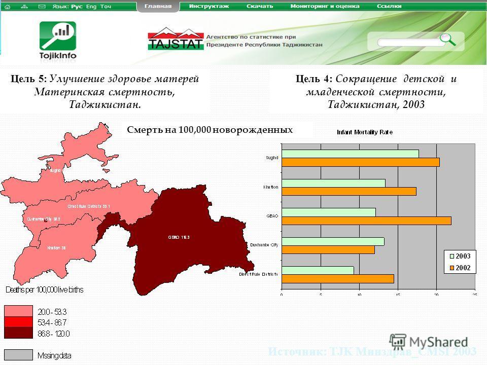 Цель 5 : Улучшение здоровье матерей Материнская смертность, Таджикистан. Источник: TJK Минздрав_CMSI 2003 Цель 4: Сокращение детской и младенческой смертности, Таджикистан, 2003 Смерть на 100,000 новорожденных