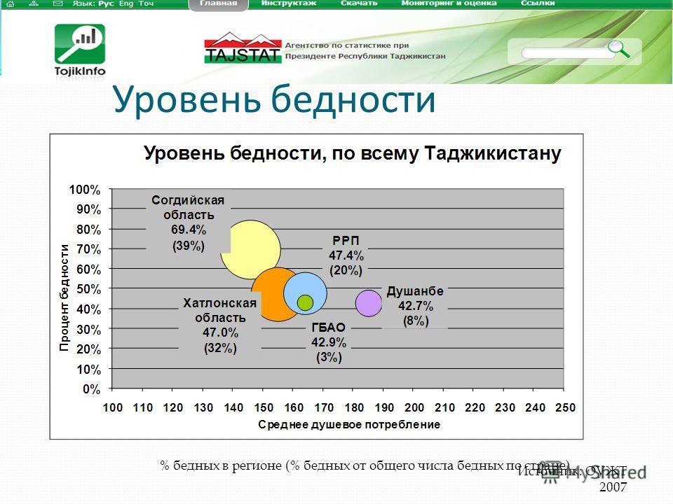 % бедных в регионе (% бедных от общего числа бедных по стране) Источник: ОУЖТ 2007 Уровень бедности