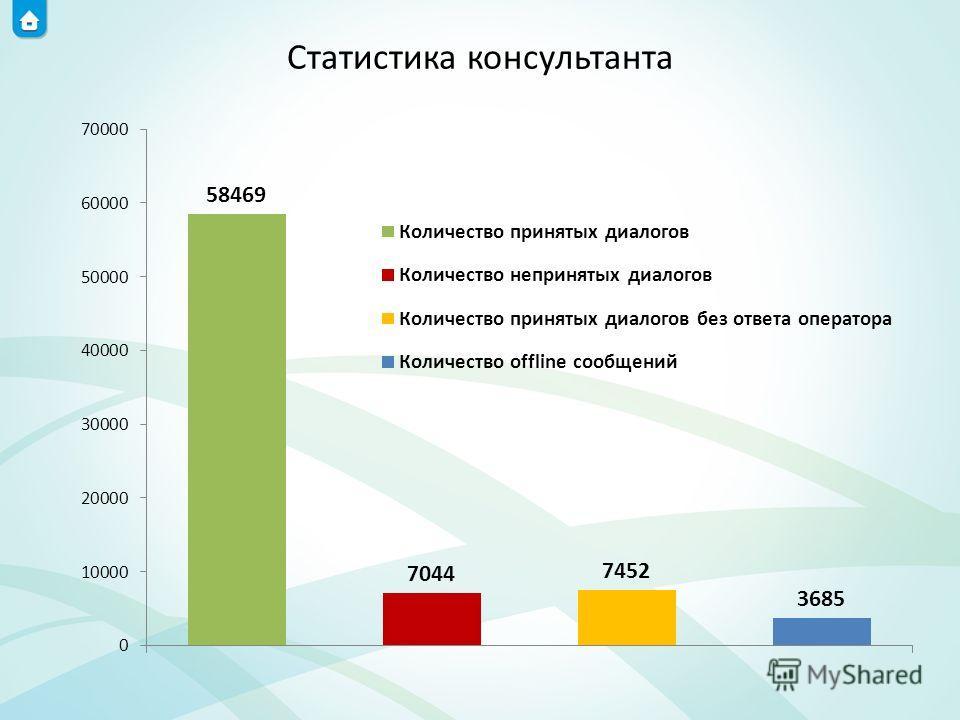Статистика консультанта