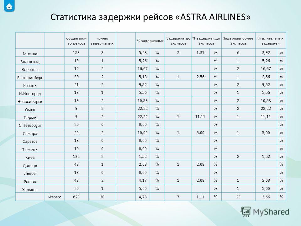 Статистика задержки рейсов «ASTRA AIRLINES» общее кол- во рейсов кол-во задержаных % задержаных Задержка до 2-х часов % задержек до 2-х часов Задержка более 2-х часов % длительных задержек Москва 1538 5,23%21,31%63,92% Волгоград 191 5,26% %1 % Вороне