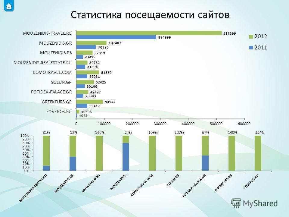 81%52%146%24%109% 107% 67% 140% 449% Статистика посещаемости сайтов