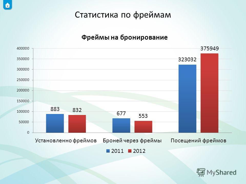 Статистика по фреймам