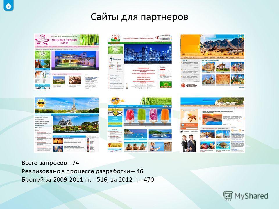 Сайты для партнеров Всего запросов - 74 Реализовано в процессе разработки – 46 Броней за 2009-2011 гг. - 516, за 2012 г. - 470
