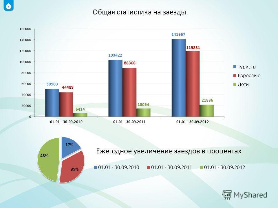 Общая статистика на заезды
