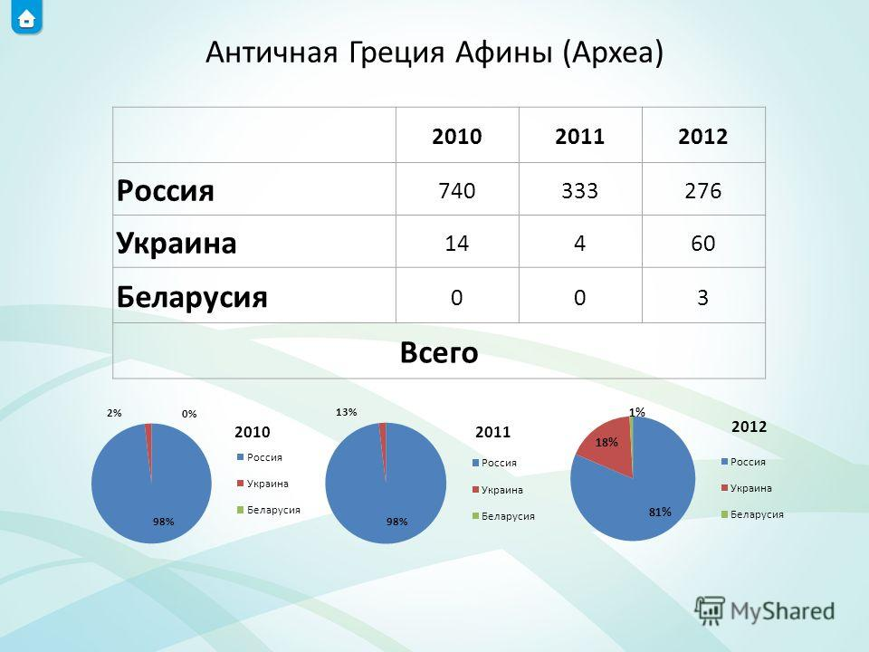 Античная Греция Афины (Археа) 201020112012 Россия 740333276 Украина 14460 Беларусия 003 Всего