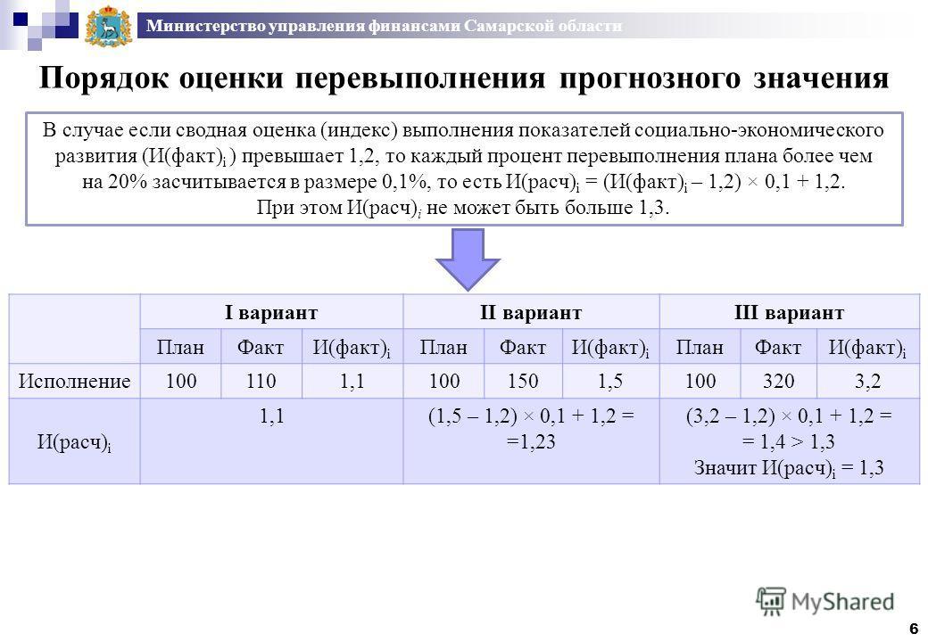 Министерство управления финансами Самарской области I вариантII вариантIII вариант ПланФактИ(факт) i ПланФактИ(факт) i ПланФактИ(факт) i Исполнение1001101,11,11001501,51,51003203,2 И(расч) i 1,11,1(1,5 – 1,2) × 0,1 + 1,2 = =1,23 (3,2 – 1,2) × 0,1 + 1