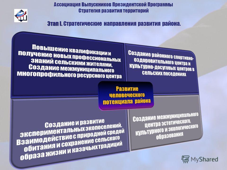 Этап I. Ассоциация Выпускников Президентской Программы Стратегия развития территорий Этап I. Стратегические направления развития района.