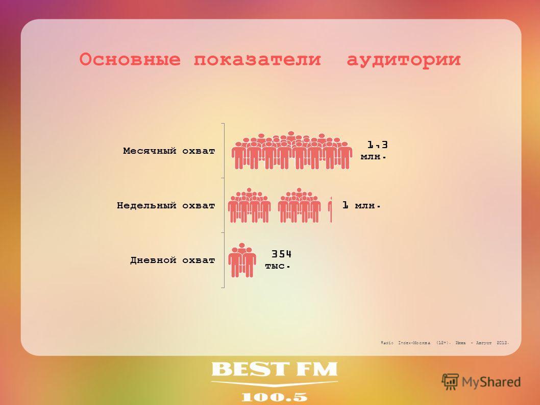 Основные показатели аудитории Radio Index-Москва (12+). Июнь - Август 2013.