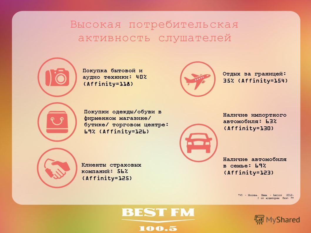 Высокая потребительская активность слушателей Наличие импортного автомобиля: 63% (Affinity=130) Клиенты страховых компаний: 56% (Affinity=125) Покупки одежды/обуви в фирменном магазине/ бутике/ торговом центре: 69% (Affinity=126) TNS – Москва. Июнь –