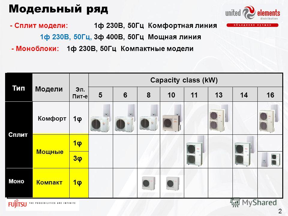 1ф 230В, 50Гц, 3ф 400В, 50Гц Мощная линия - Моноблоки: 1ф 230В, 50Гц Компактные модели - Сплит модели: 1ф 230В, 50Гц Комфортная линия Тип 510111614 1φ 3φ 1φ Сплит Моно Комфорт Мощные Компакт 8 Capacity class (kW) Эл. Пит-е Модели 613 2 1φ1φ Модельный
