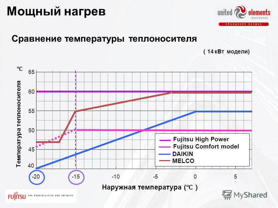 40 45 50 55 60 65 -20-15-10-505 Температура теплоносителя Наружная температура ( Fujitsu Comfort model Fujitsu High Power DAIKIN Сравнение температуры теплоносителя MELCO 14 кВт модели) Мощный нагрев