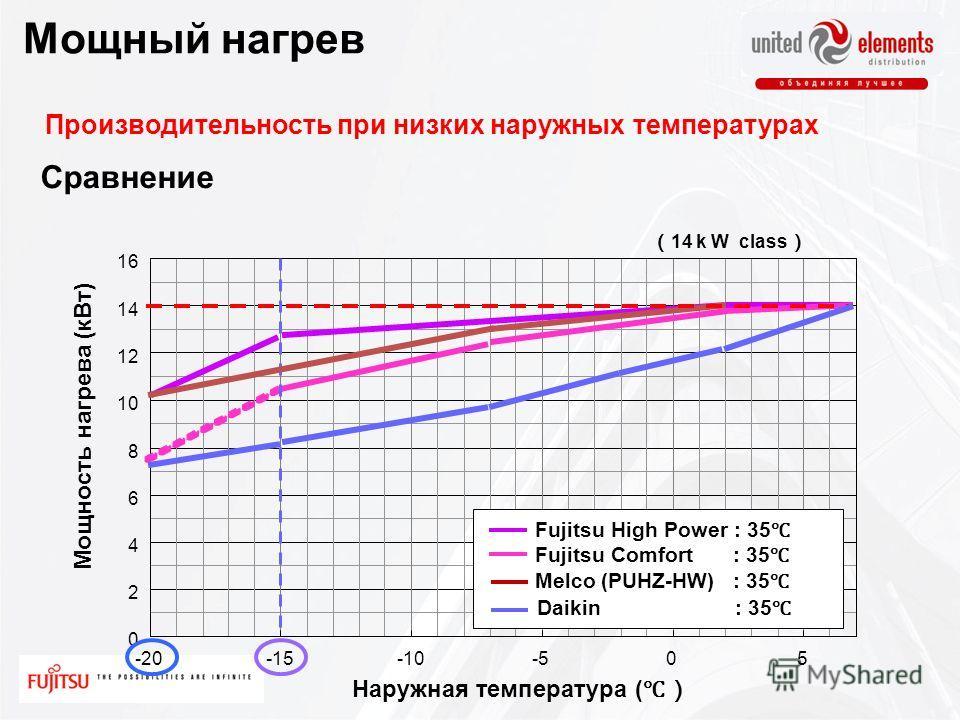 0 2 4 6 8 10 12 14 16 -20-15-10-505 Мощность нагрева ( кВт ) Melco (PUHZ-HW) : 35 Fujitsu Comfort : 35 Fujitsu High Power : 35 Производительность при низких наружных температурах 14 k W class Daikin : 35 Мощный нагрев Сравнение Наружная температура (