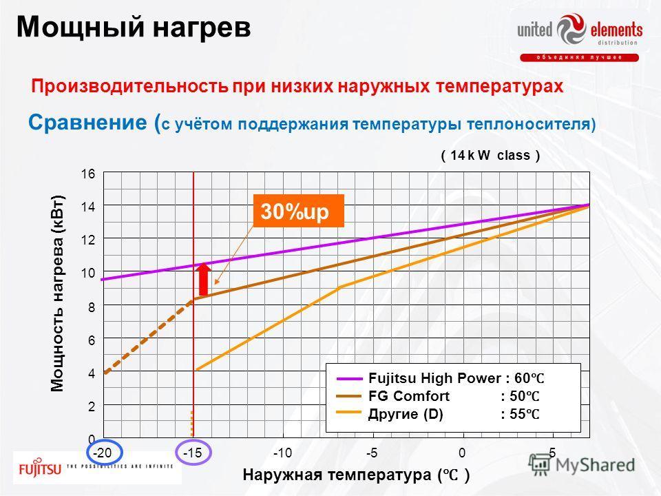 0 2 4 6 8 10 12 14 16 -20-15-10-505 Другие (D) : 55 FG Comfort: 50 Fujitsu High Power : 60 30%up Производительность при низких наружных температурах Мощный нагрев Сравнение ( с учётом поддержания температуры теплоносителя) Мощность нагрева ( кВт ) На
