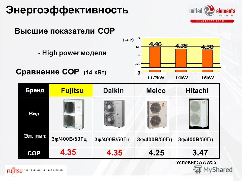Высшие показатели COP Daikin MelcoHitachi Fujitsu Бренд COP 4.35 4.253.47 Эл. пит. 3φ/400В/50Гц Сравнение COP (14 кВт) 0 (COP) Вид - High power модели Условия: A7/W35 Энергоэффективность