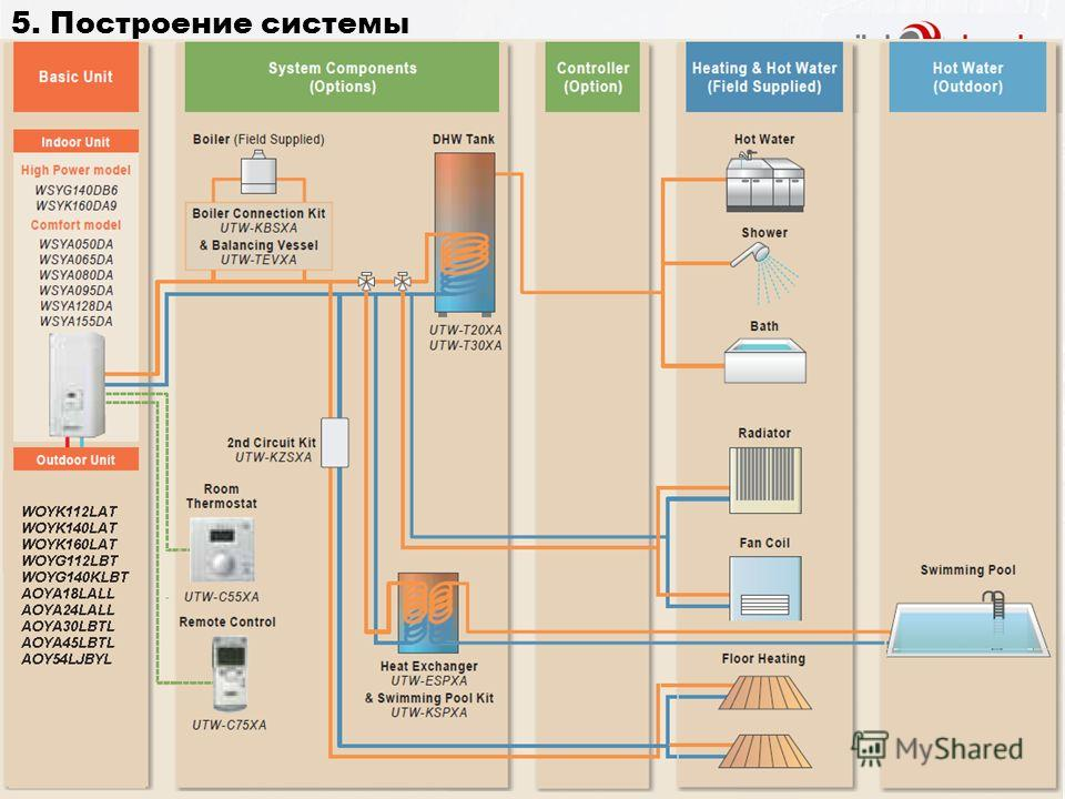 Controller (Options) Heating & Hot water (Field supplied) Hot water (Field supplied) 5. Построение системы