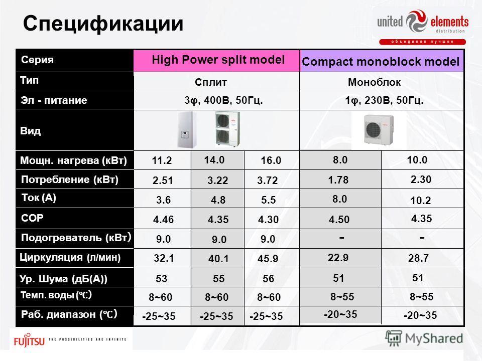 Вид Мощн. нагрева (кВт) Ток (A) Темп. воды ( 11.216.0 3φ, 400В, 50Гц. Потребление (кВт) 4.464.354.30 COP Раб. диапазон ( Подогреватель (кВт Циркуляция (л/мин) Ур. Шума (дБ(А)) Тип 32.1 40.1 45.9 53 5655 8~60 -25~35 9.0 2.513.223.72 3.64.85.5 Сплит Hi
