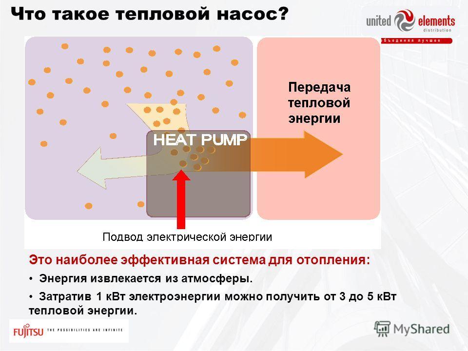 Что такое тепловой насос? Это наиболее эффективная система для отопления: Энергия извлекается из атмосферы. Затратив 1 кВт электроэнергии можно получить от 3 до 5 кВт тепловой энергии.