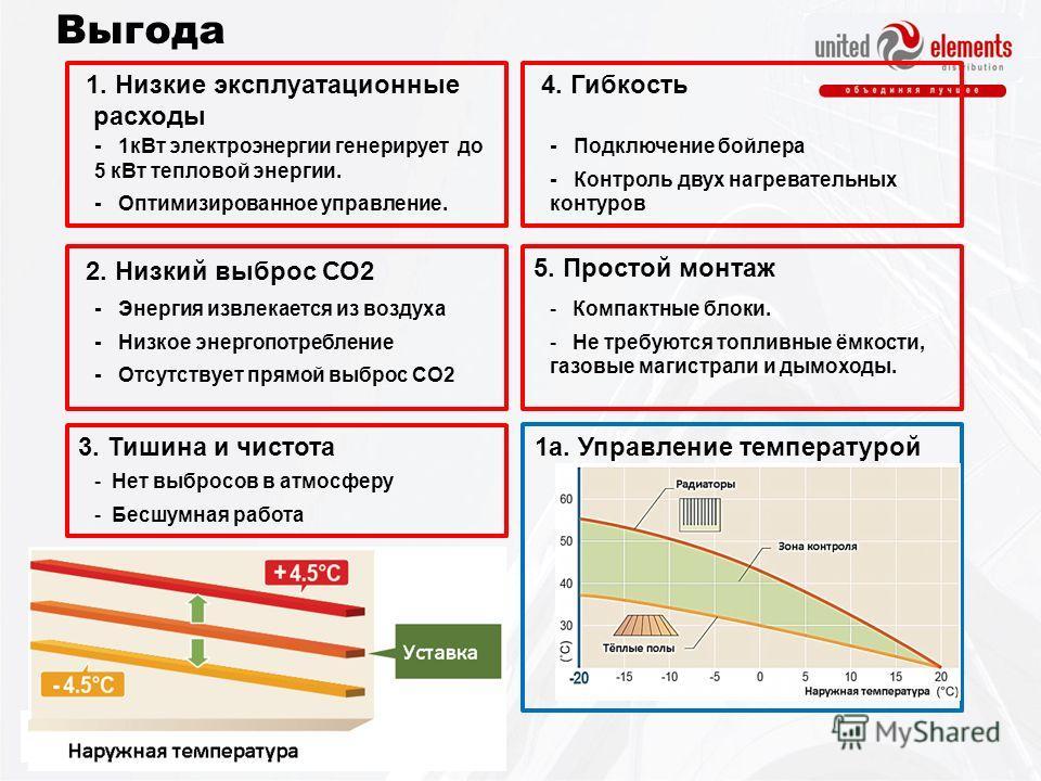 Выгода 1. Низкие эксплуатационные расходы - 1кВт электроэнергии генерирует до 5 кВт тепловой энергии. - Оптимизированное управление. 2. Низкий выброс СО2 3. Тишина и чистота - Нет выбросов в атмосферу - Бесшумная работа - Подключение бойлера - Контро