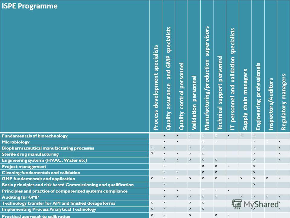 Проект 511092-1-Tempus-2010-1-UK-JPCR «Улучшение учебных программ Биотехнология (фармацевтический инжениринг)» ISPE Programme Process development specialists Quality assurance and GMP specialists Quality control personnel Validation personnel Manufac