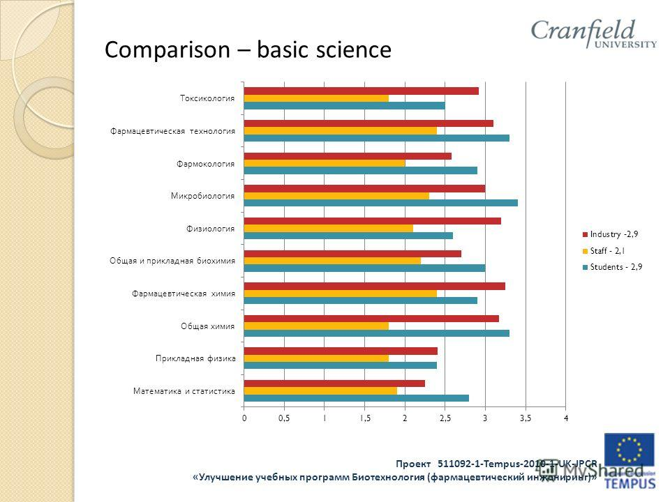 Проект 511092-1-Tempus-2010-1-UK-JPCR «Улучшение учебных программ Биотехнология (фармацевтический инжениринг)» Comparison – basic science