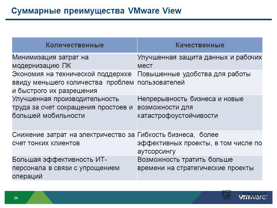 34 Суммарные преимущества VMware View КоличественныеКачественные Минимизация затрат на модернизацию ПК Улучшенная защита данных и рабочих мест Экономия на технической поддержке ввиду меньшего количества проблем и быстрого их разрешения Повышенные удо
