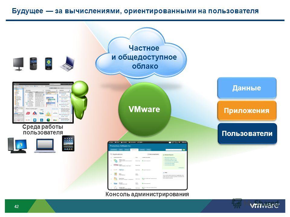 42 Будущее за вычислениями, ориентированными на пользователя Приложения Частное и общедоступное облако VMware Среда работы пользователя Пользователи Консоль администрирования Данные