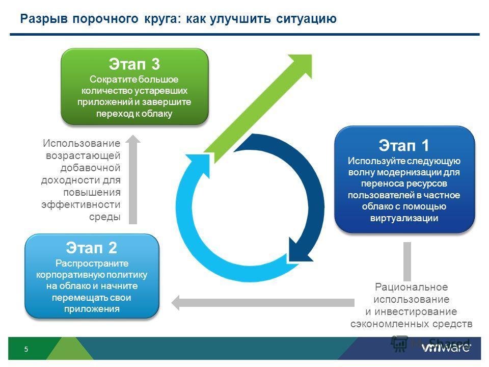 5 Разрыв порочного круга: как улучшить ситуацию Этап 1 Используйте следующую волну модернизации для переноса ресурсов пользователей в частное облако с помощью виртуализации Этап 1 Используйте следующую волну модернизации для переноса ресурсов пользов