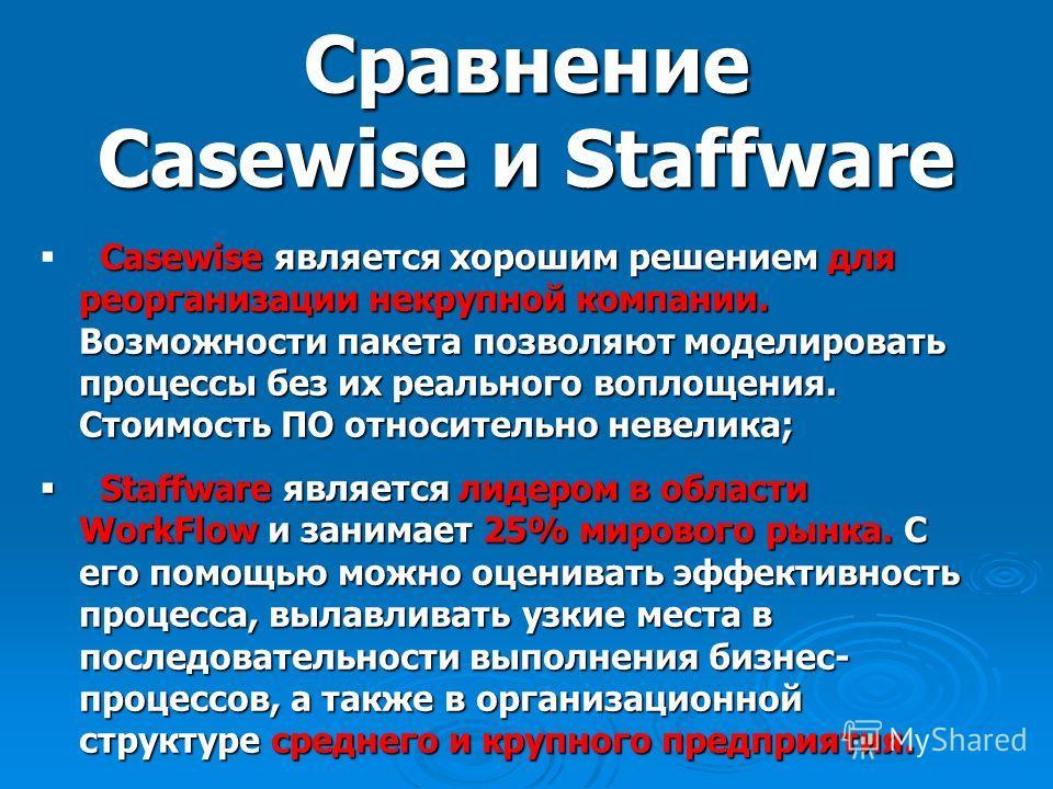 Сравнение Casewise и Staffware Casewise является хорошим решением для реорганизации некрупной компании. Возможности пакета позволяют моделировать процессы без их реального воплощения. Стоимость ПО относительно невелика; Staffware является лидером в о