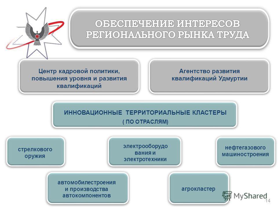 14 Центр кадровой политики, повышения уровня и развития квалификаций Агентство развития квалификаций Удмуртии ИННОВАЦИОННЫЕ ТЕРРИТОРИАЛЬНЫЕ КЛАСТЕРЫ ( ПО ОТРАСЛЯМ) стрелкового оружия нефтегазового машиностроения агрокластер автомобилестроения и произ