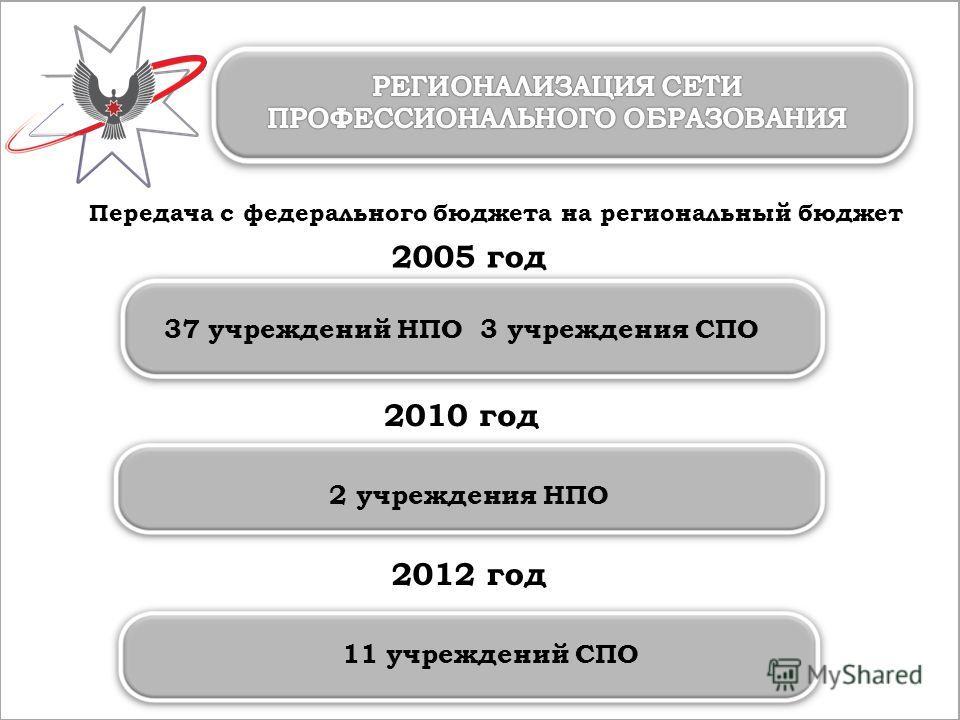 37 учреждений НПО 3 учреждения СПО 2012 год Передача с федерального бюджета на региональный бюджет 2005 год 11 учреждений СПО 2010 год 2 учреждения НПО