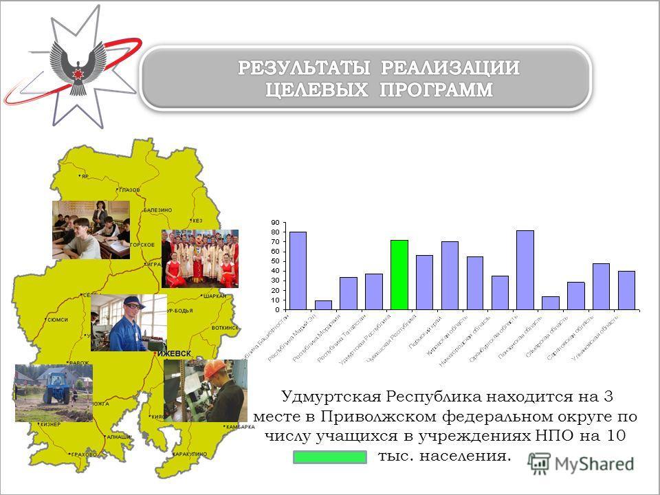 Удмуртская Республика находится на 3 месте в Приволжском федеральном округе по числу учащихся в учреждениях НПО на 10 тыс. населения.