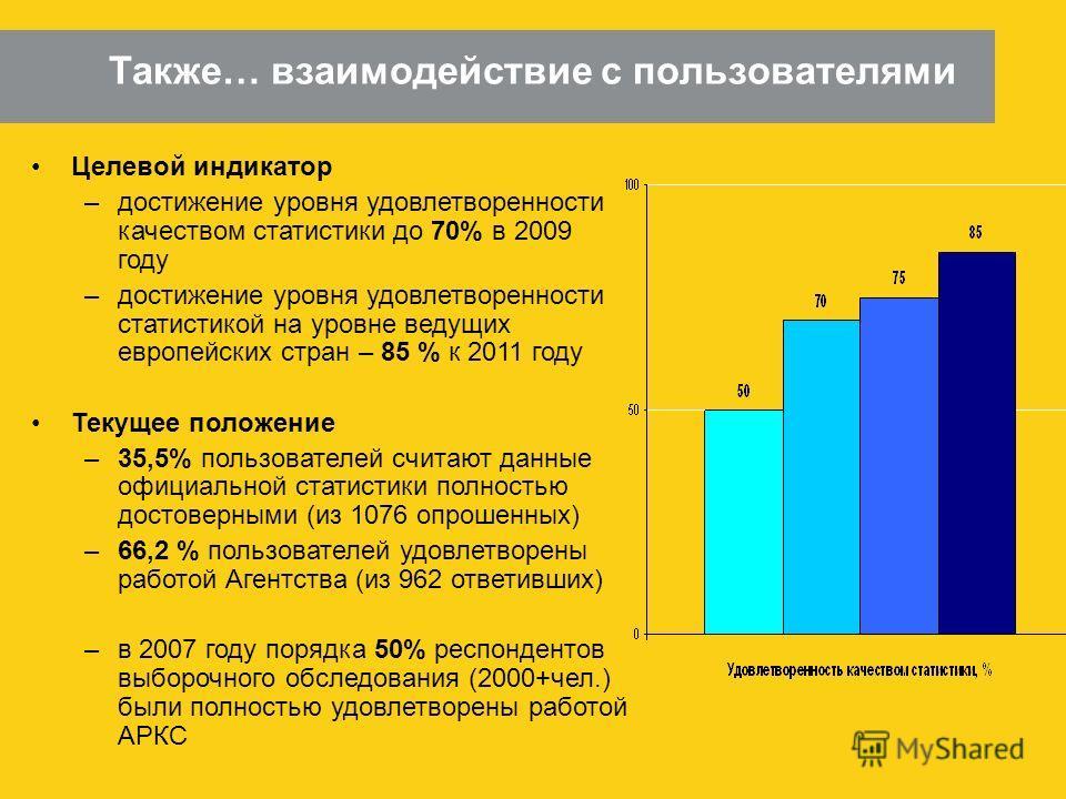 6 Также… взаимодействие с пользователями Целевой индикатор –достижение уровня удовлетворенности качеством статистики до 70% в 2009 году –достижение уровня удовлетворенности статистикой на уровне ведущих европейских стран – 85 % к 2011 году Текущее по
