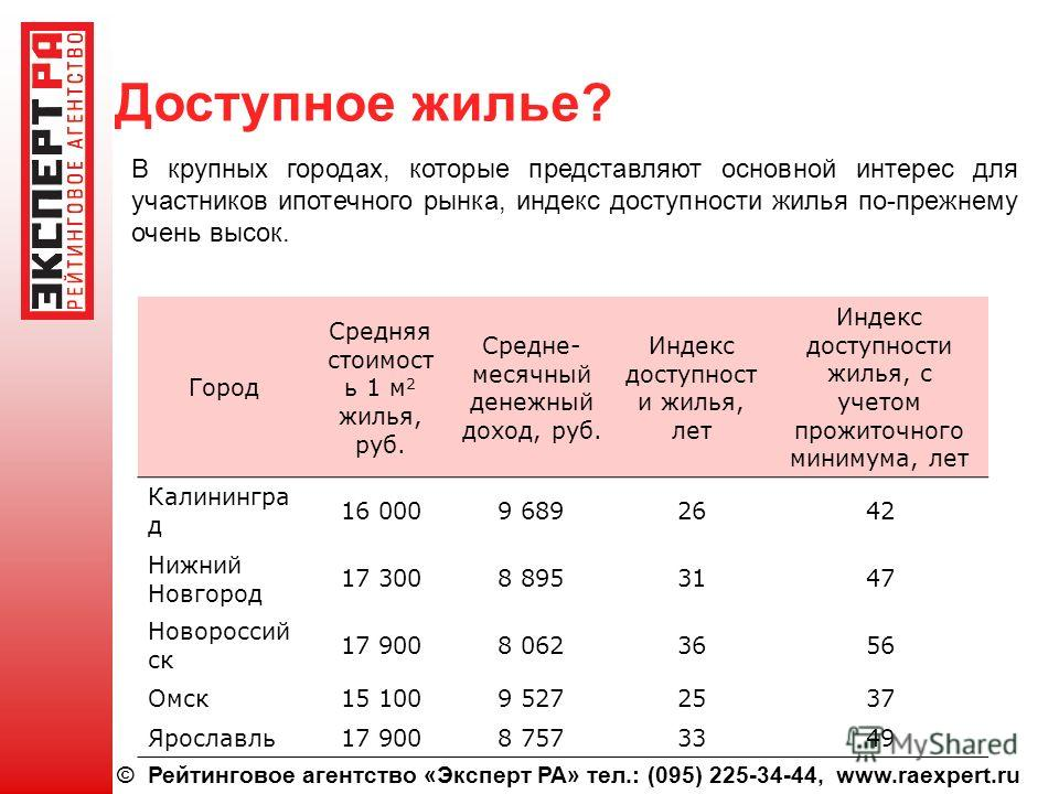 © Рейтинговое агентство «Эксперт РА» тел.: (095) 225-34-44, www.raexpert.ru Доступное жилье? В крупных городах, которые представляют основной интерес для участников ипотечного рынка, индекс доступности жилья по-прежнему очень высок. Город Средняя сто
