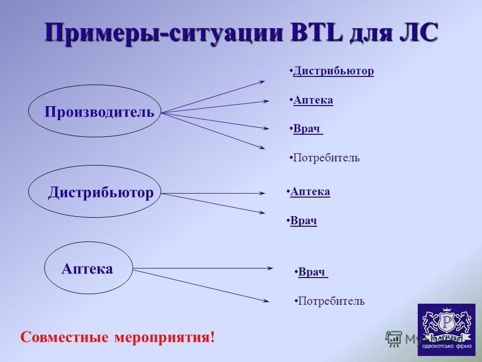 Примеры-ситуации BTL для ЛС Дистрибьютор Аптека Врач Потребитель Аптека Врач Потребитель ПроизводительАптекаДистрибьютор Совместные мероприятия!