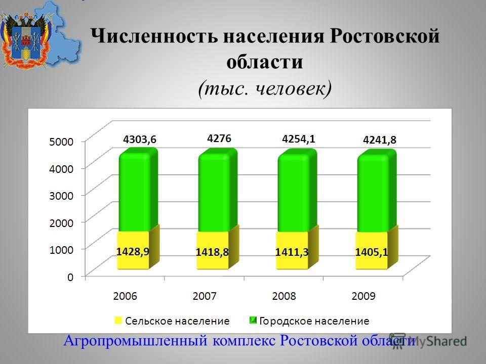 Численность населения Ростовской области (тыс. человек) Агропромышленный комплекс Ростовской области