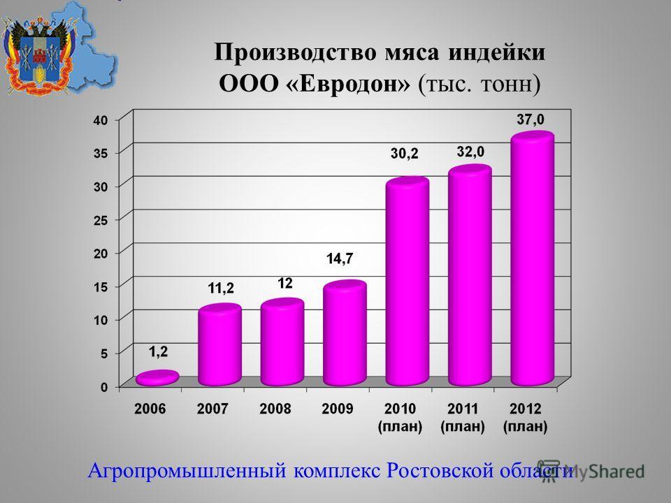 Производство мяса индейки ООО «Евродон» (тыс. тонн) Агропромышленный комплекс Ростовской области