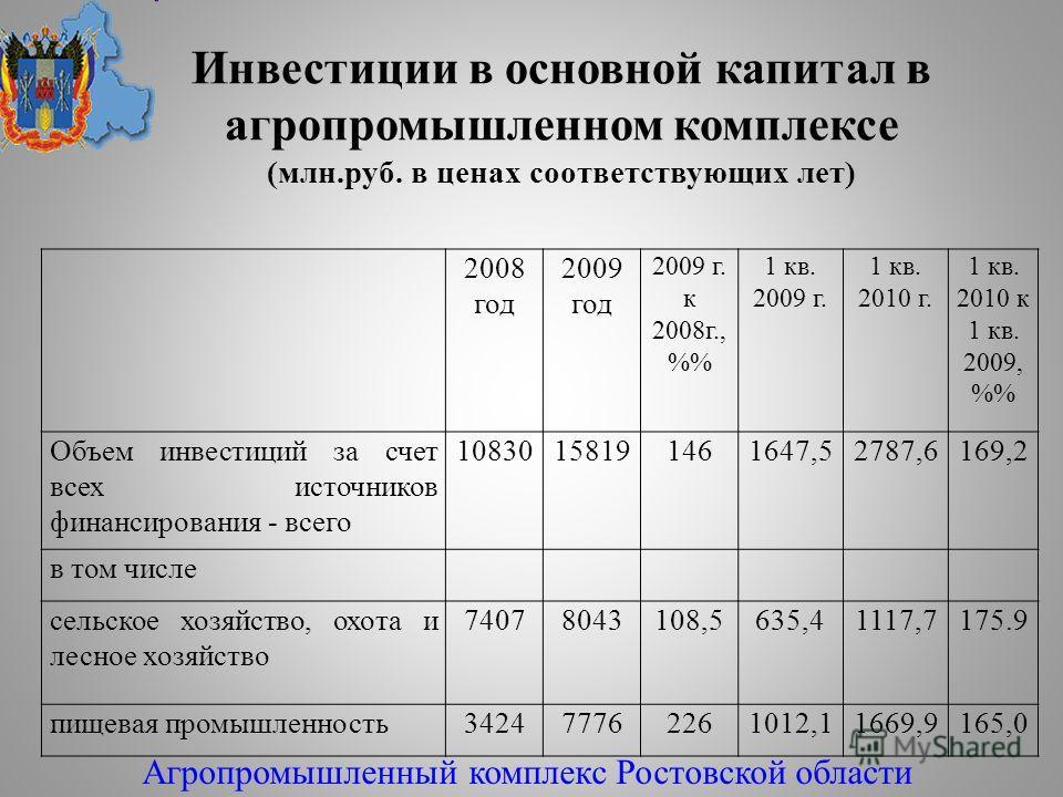Инвестиции в основной капитал в агропромышленном комплексе (млн.руб. в ценах соответствующих лет) 2008 год 2009 год 2009 г. к 2008г., % 1 кв. 2009 г. 1 кв. 2010 г. 1 кв. 2010 к 1 кв. 2009, % Объем инвестиций за счет всех источников финансирования - в