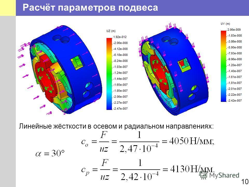 Расчёт параметров подвеса 10 Линейные жёсткости в осевом и радиальном направлениях: